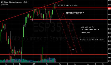 ESP35: ESP35   Short based on statistics