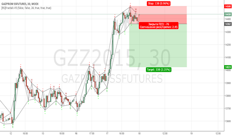 GZZ2015: Фьючерс на Газпром встретил сопротивление.