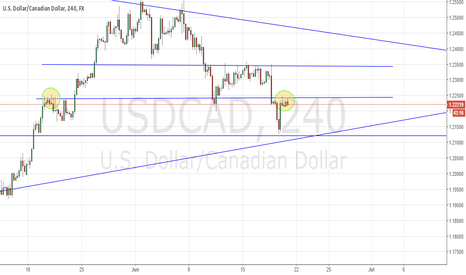 USDCAD: SUPPORT TURNED RESISTANCE?