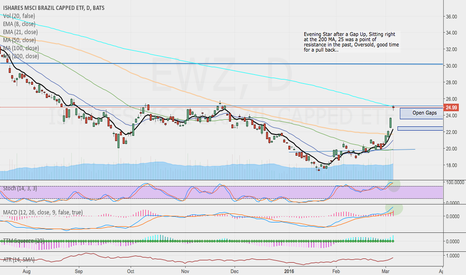EWZ: EWZ - Time for a pullback?