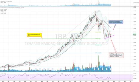IBB: IBB