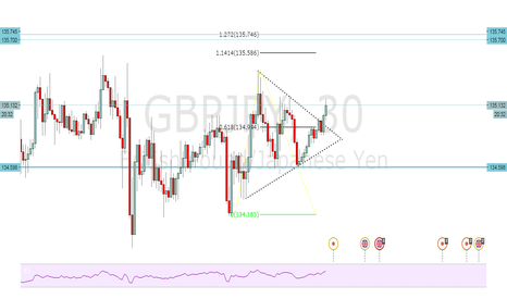 GBPJPY: Buy the breakout