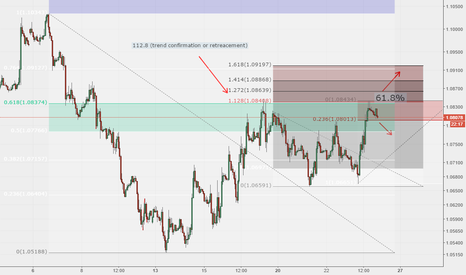 EURUSD: EUR/USD - Double top on 61.8% retreacement