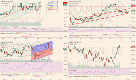 AMGN: Looking good before earnings.
