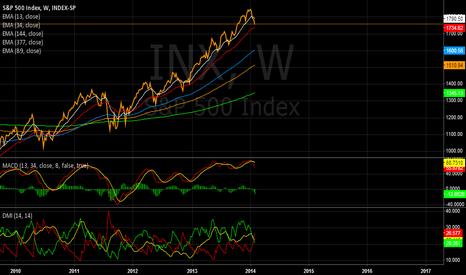 INX: OVODOBY - S&P 500
