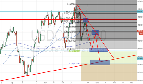 USDCAD: Usdcad outlook