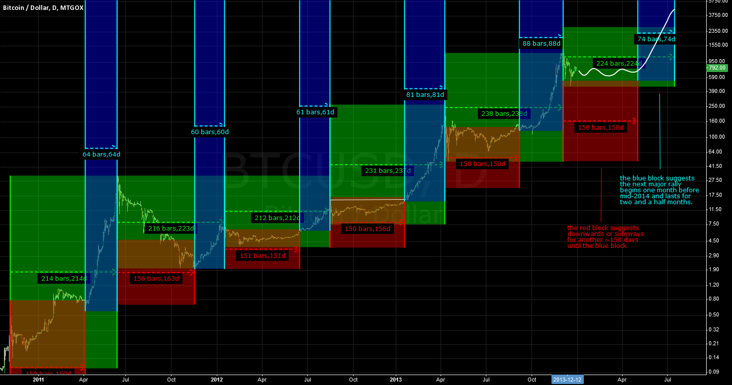 Gox Daily USD Log Chart with Timeframes (Projected into 2014)