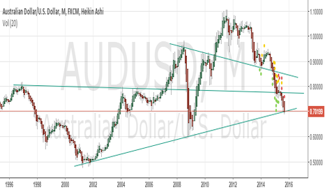 AUDUSD: Aussie New Bottom?