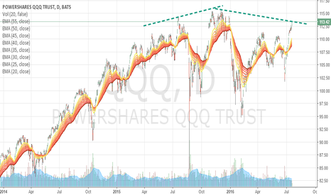QQQ: HEAD AND SHOULDERS