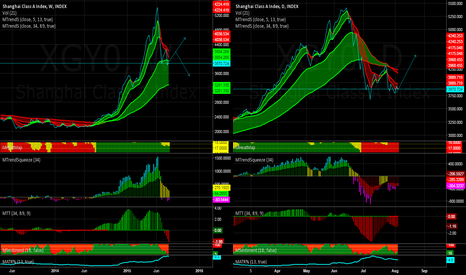 XGY0: A double bottom in the daily a warning flashing in the weekly