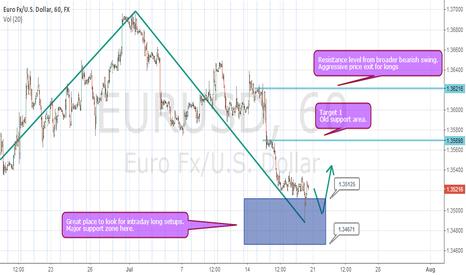 EURUSD: EURUSD SITTING ABOVE MAJOR SUPPORT. WILL IT BREAK?