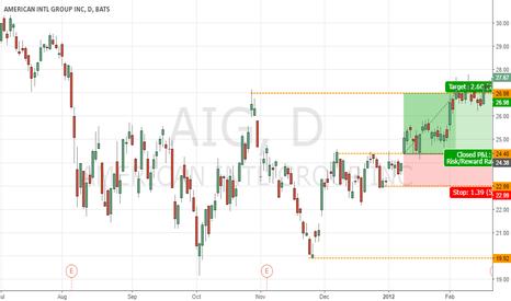AIG: AIG Call 10.66%