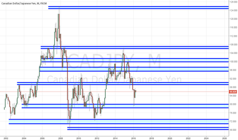 CADJPY: Monthly Support and Resistance zones for CADJPY