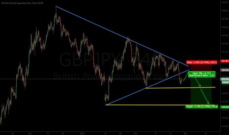 GBPJPY: GBPJPY triangle