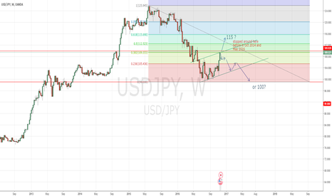 USDJPY: Buy or Sell.. maybe just wait for it!