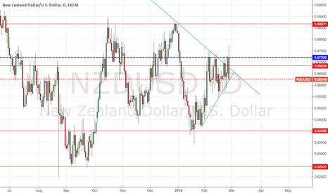 NZDUSD: Potential NU Short for Next Week Continued