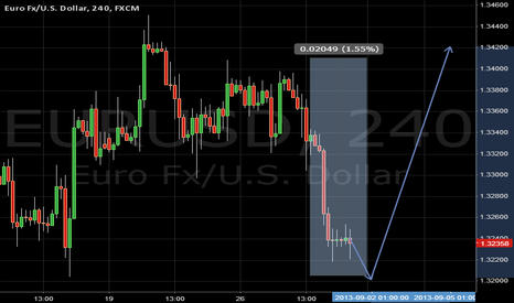 EURUSD: push higher its should be right