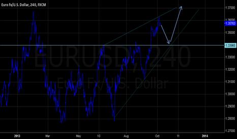 EURUSD: short triangle