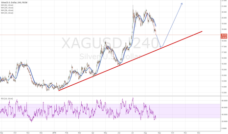 XAGUSD: XAGUSD waiting