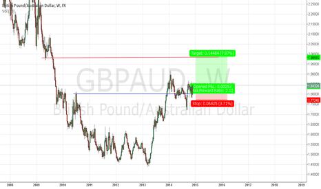 GBPAUD: GBPAUD long bullisch