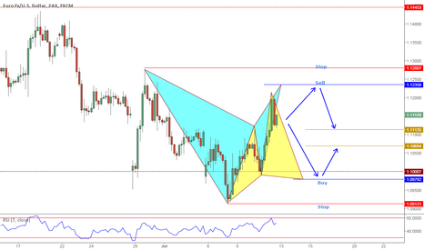 EURUSD: EURUSD a little outlook for what to trade next week