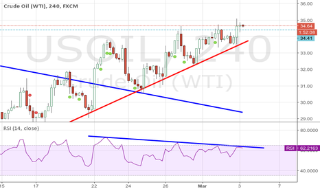 USOIL: Short USOIL for RSI Downtrend