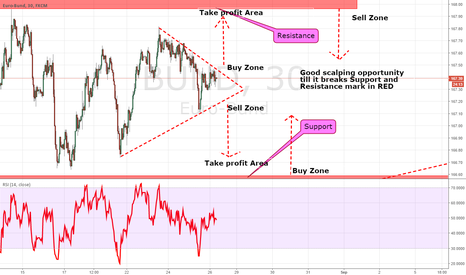 BUND: BUND - SCALPING OPPORTUNITY