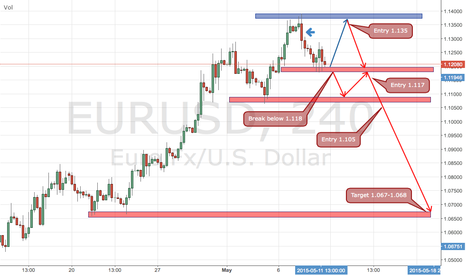EURUSD: EURUSD Short Setup Based on Weekly & H4 Indications