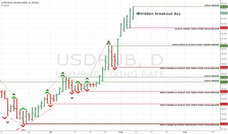 USDRUB: Hidden breakout day - long entry point