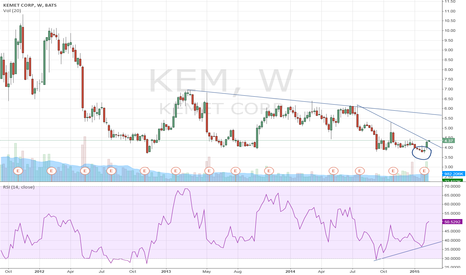 KEM: Kemet Corp: another rebound