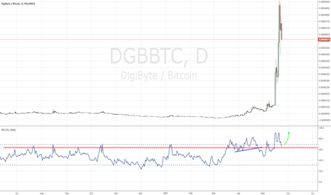 DGBBTC: DGB getting ready to bounce?