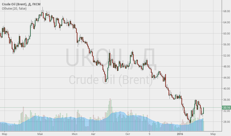 UKOIL: Нефть спрос