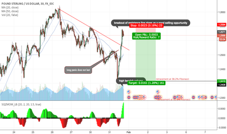 GBPUSD: GBP.USD STRONG SHORT SETUP