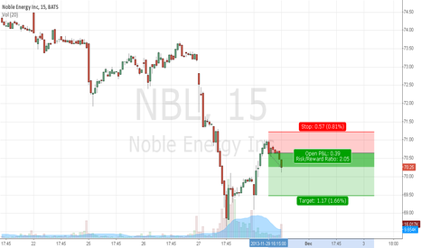 NBL: NBL SHORT because of a pullback in its downtrend