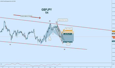 GBPJPY: GBPJPY #EW Short Wave-c:  Toward Bat Completion