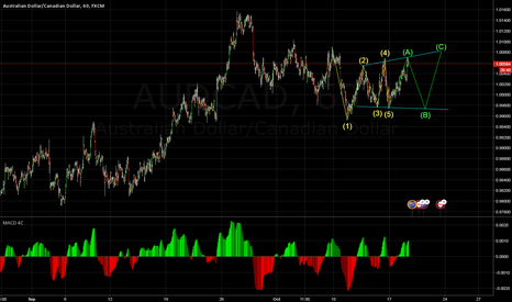 AUDCAD: short term trade good luck