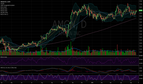 AMGN: $AMGN looking ready to go back to the highs