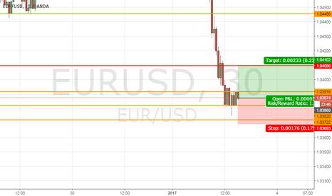 EURUSD: EurUsd to 1,0408