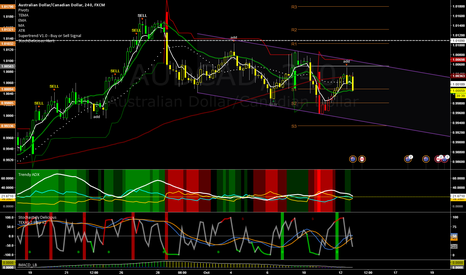 AUDCAD: A Short For the Rest of the Week?