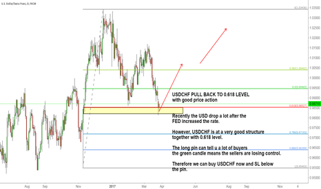 USDCHF: USDCHF PULL BACK TO 0.618 LEVEL with good price action