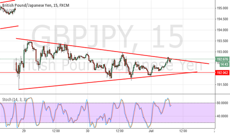 GBPJPY: GBPJPY wedge pattern