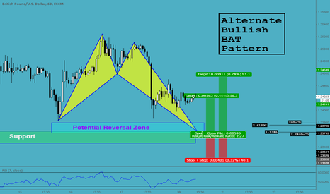 GBPUSD: Alternate BAT Pattern - GBPUSD (60Mins)