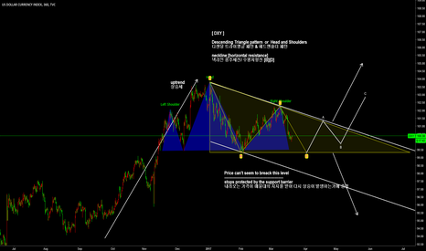 DXY: [ DXY ]Descending Triangle pattern  or  Head and Shoulders