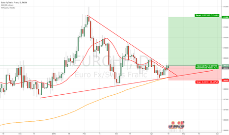 EURCHF: EUR/CHF Trend break
