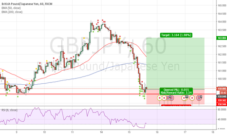GBPJPY: Gone Long on GBPJPY using BB