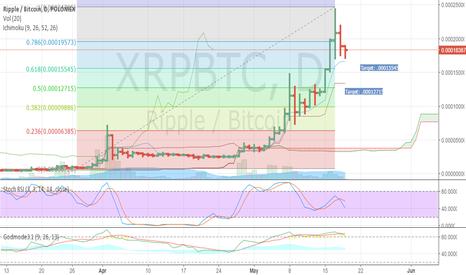 XRPBTC: XRP price set up: long term analysis