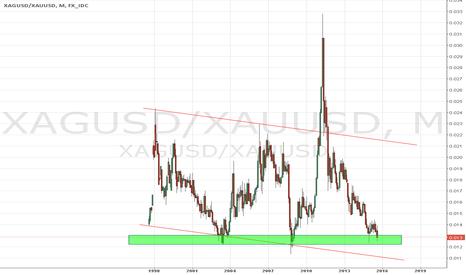 XAGUSD/XAUUSD: Silver gold ratio almost bottomed