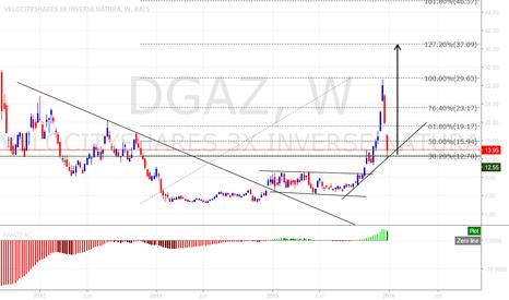 DGAZ: $DGAZ buy setup