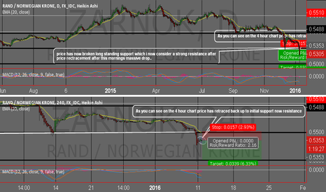 ZARNOK: Opportunity to go short on zar/nok after breaking through suppor