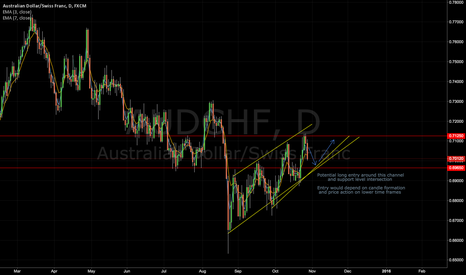 AUDCHF: AUDCHF Upcoming Long Opportunity